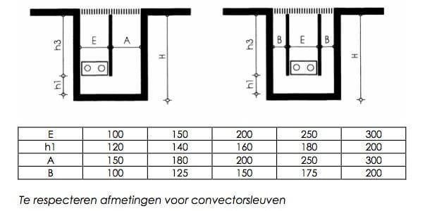 Dimensions convecteurs de sol