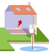 Fonctionnement pompe à chaleur eau