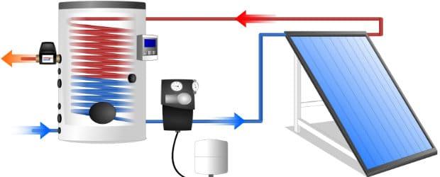 chauffe eau solaire prix et infos sortes fonctionnement. Black Bedroom Furniture Sets. Home Design Ideas